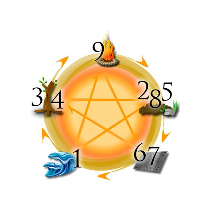 9starki feng shui astrology